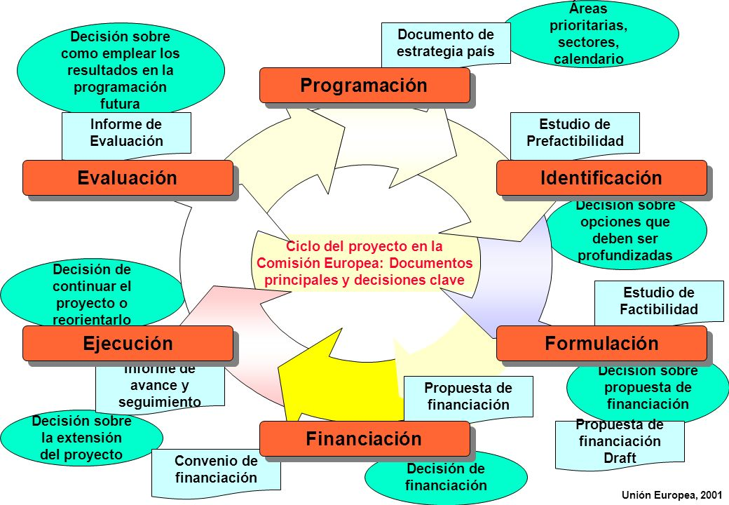 Programación Evaluación Identificación Ejecución Formulación