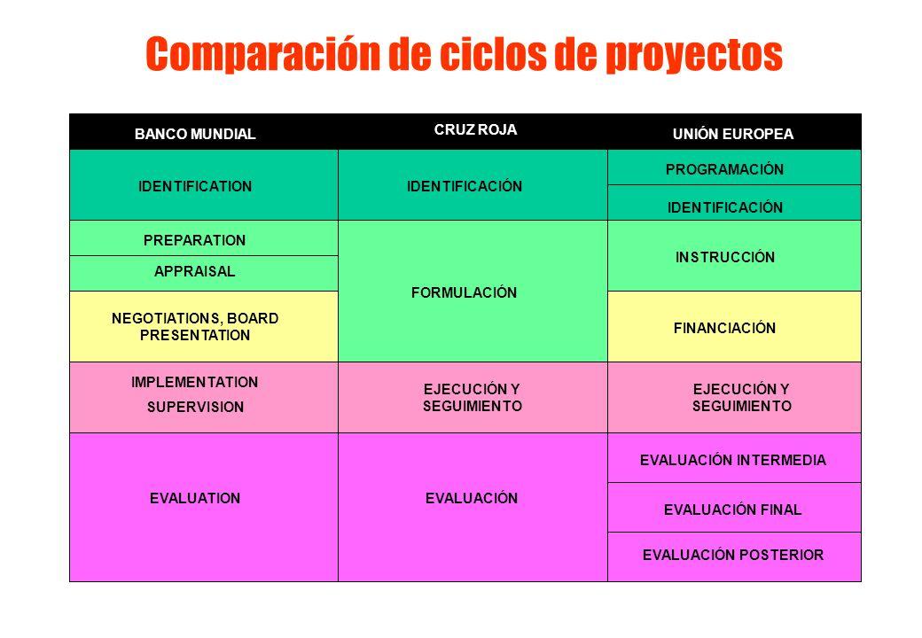 Comparación de ciclos de proyectos