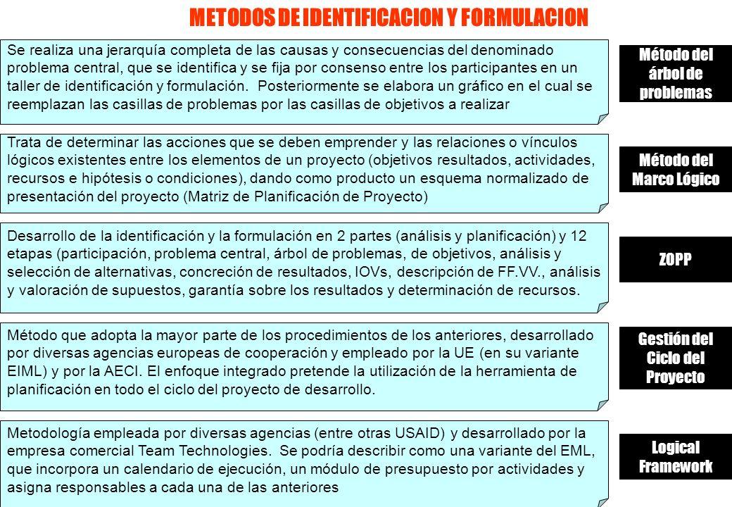 METODOS DE IDENTIFICACION Y FORMULACION