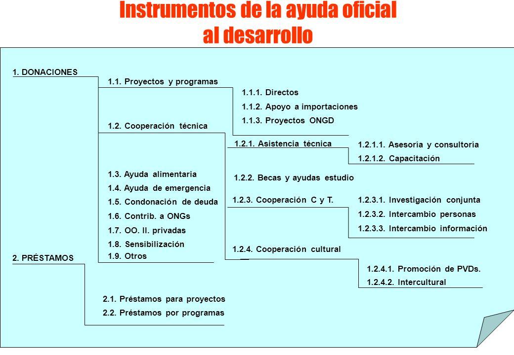 Instrumentos de la ayuda oficial al desarrollo