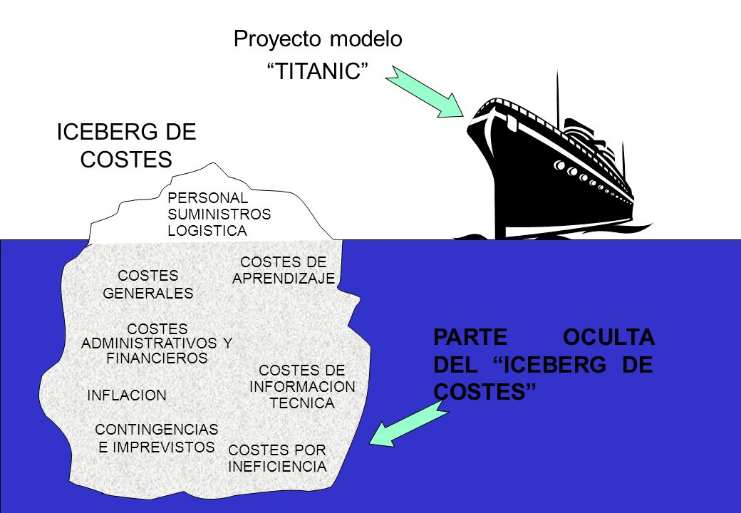 PARTE OCULTA DEL ICEBERG DE COSTES