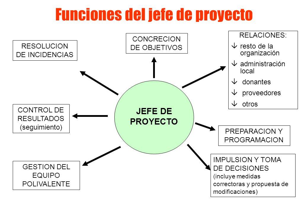 Funciones del jefe de proyecto