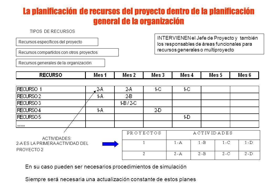 La planificación de recursos del proyecto dentro de la planificación general de la organización