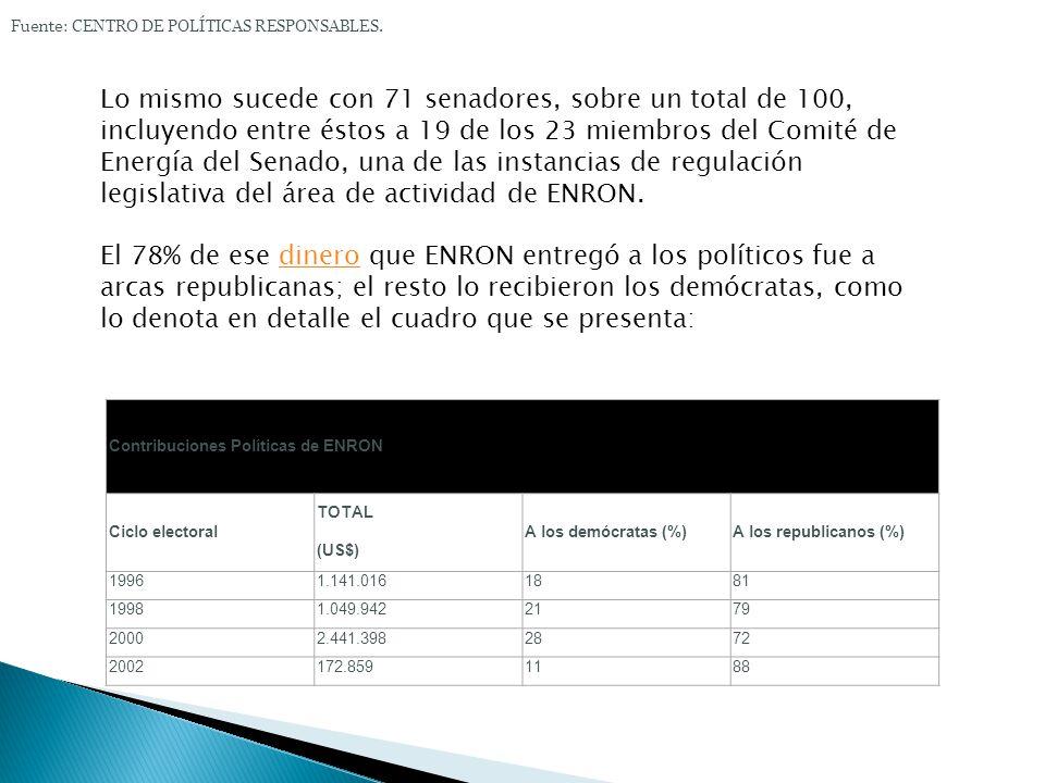 Fuente: CENTRO DE POLÍTICAS RESPONSABLES.