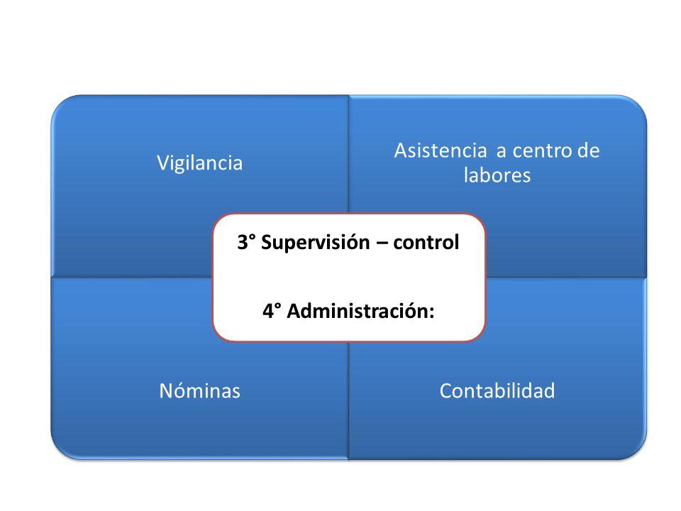 3° Supervisión – control