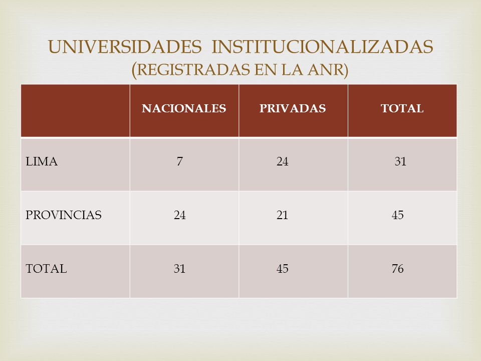 UNIVERSIDADES INSTITUCIONALIZADAS (REGISTRADAS EN LA ANR)