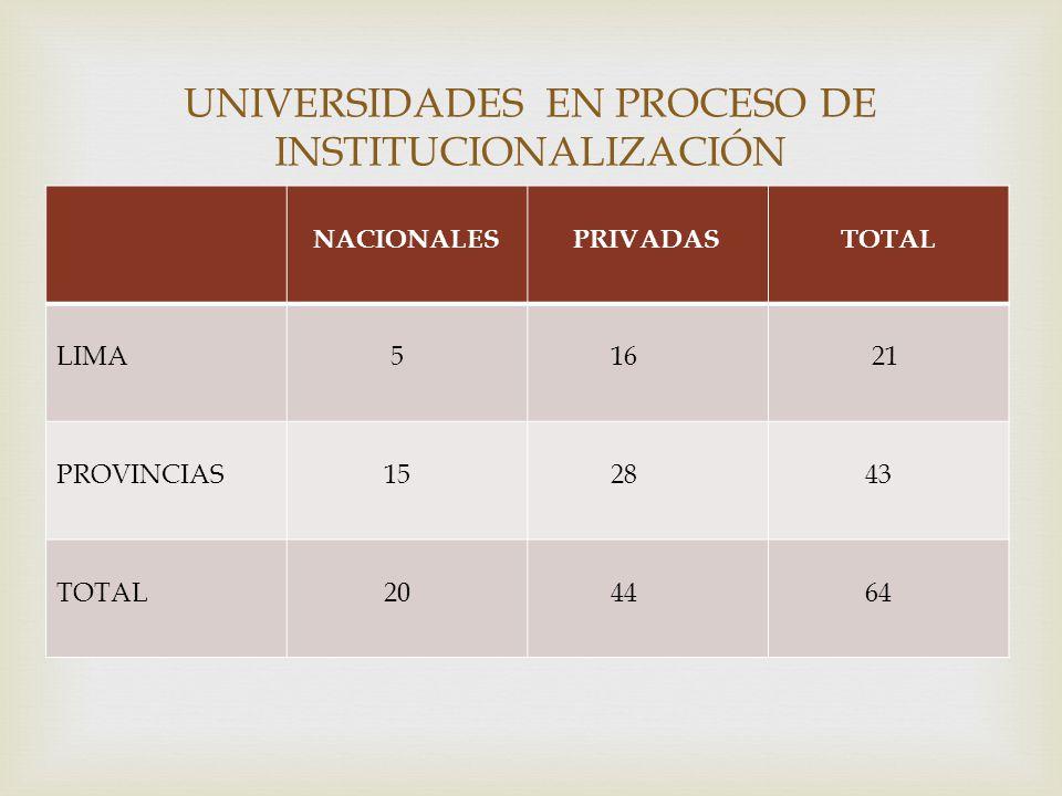 UNIVERSIDADES EN PROCESO DE INSTITUCIONALIZACIÓN