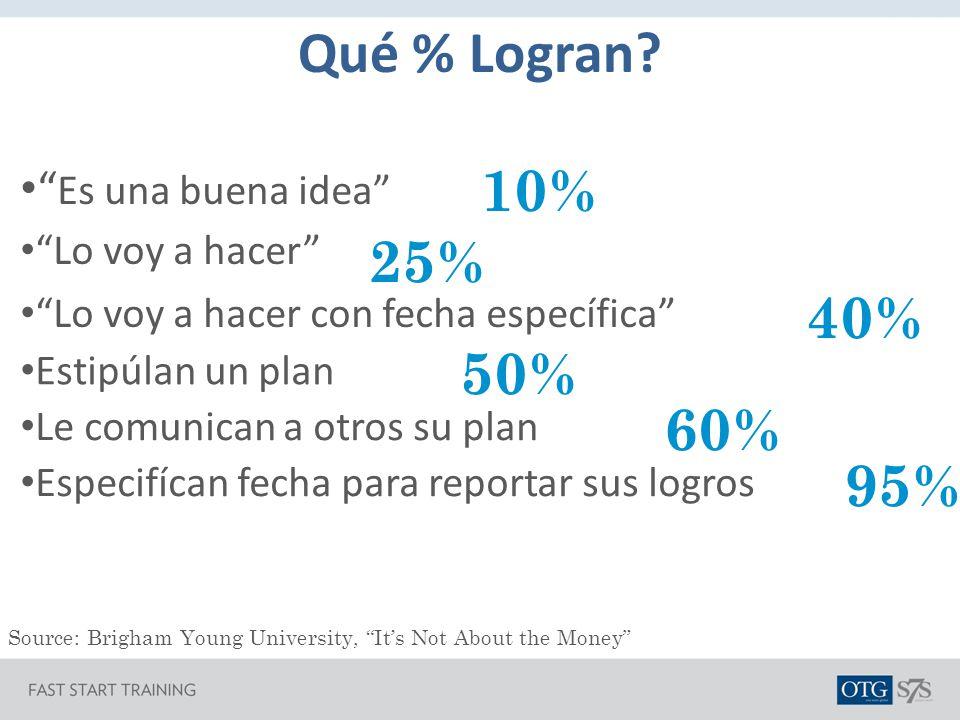 Qué % Logran 10% 25% 40% 50% 60% 95% Es una buena idea
