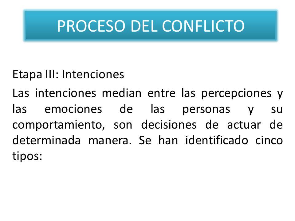 PROCESO DEL CONFLICTO Etapa III: Intenciones