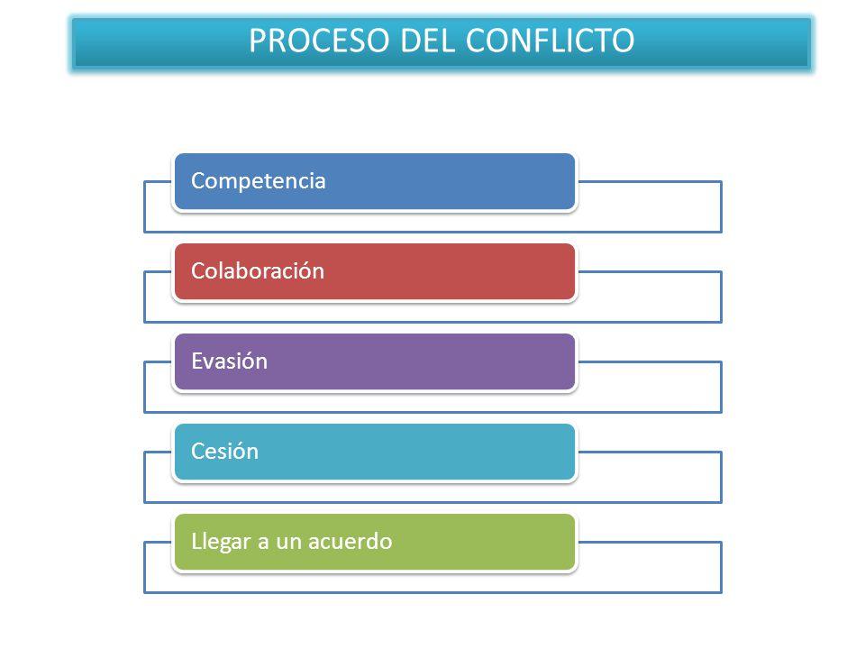 PROCESO DEL CONFLICTO Competencia Colaboración Evasión Cesión