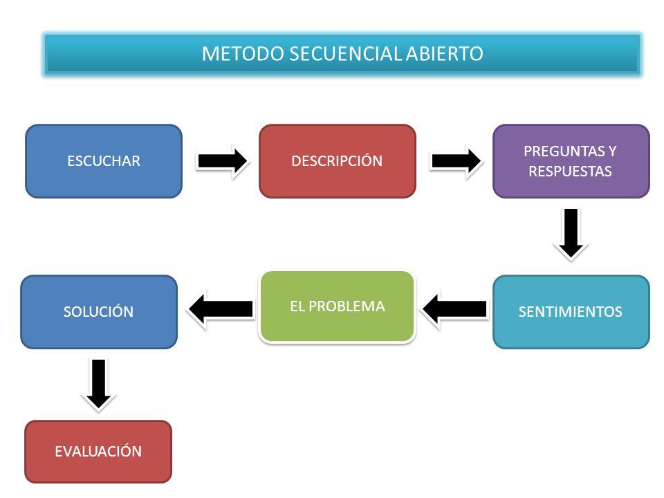 METODO SECUENCIAL ABIERTO
