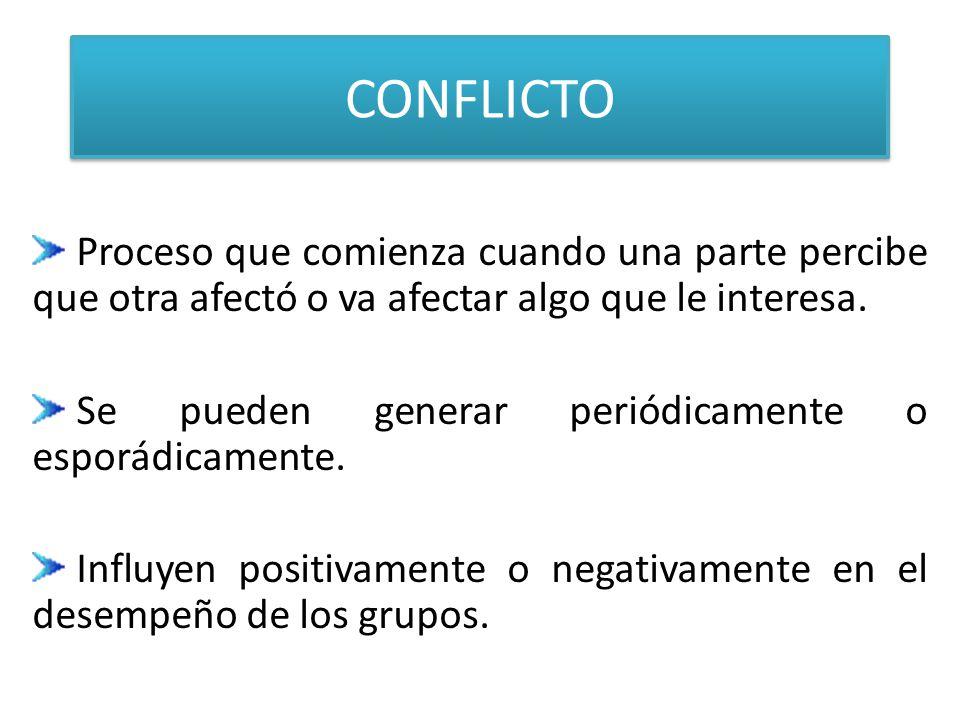 CONFLICTO Proceso que comienza cuando una parte percibe que otra afectó o va afectar algo que le interesa.