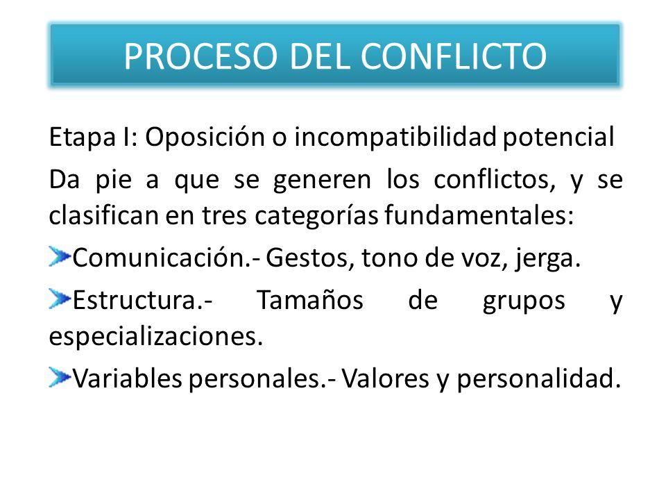 PROCESO DEL CONFLICTO Etapa I: Oposición o incompatibilidad potencial