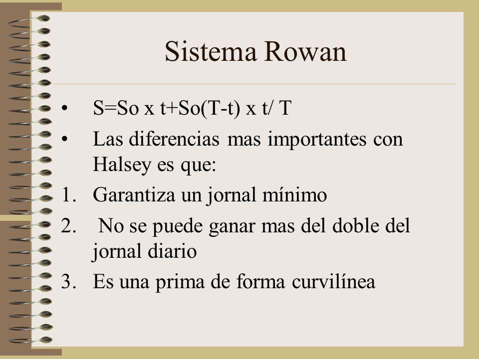 Sistema Rowan S=So x t+So(T-t) x t/ T