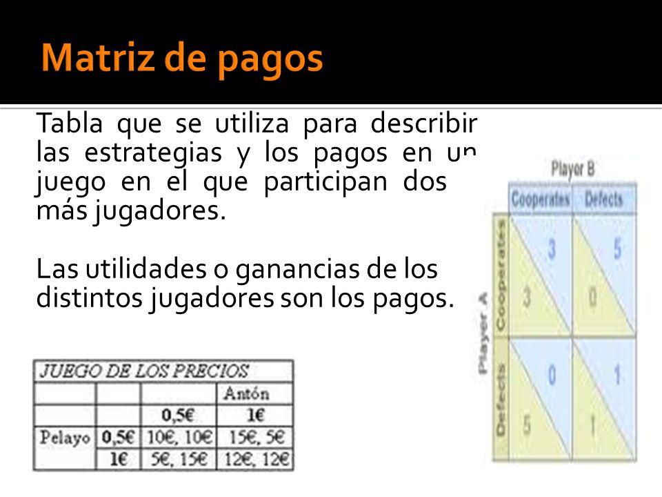 Matriz de pagos Tabla que se utiliza para describir las estrategias y los pagos en un juego en el que participan dos o más jugadores.