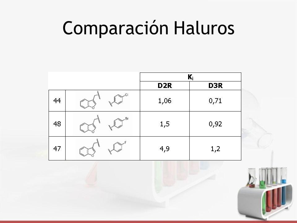 Comparación Haluros