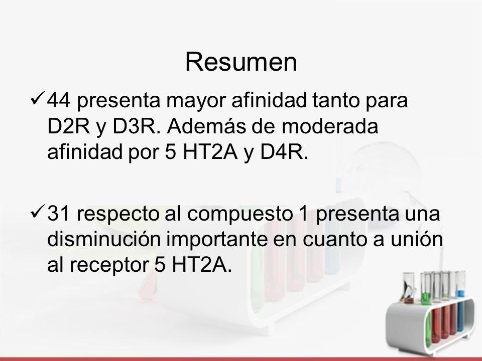 Resumen 44 presenta mayor afinidad tanto para D2R y D3R. Además de moderada afinidad por 5 HT2A y D4R.