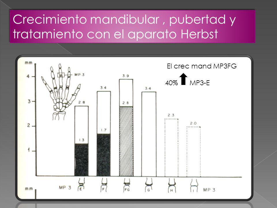 Crecimiento mandibular , pubertad y tratamiento con el aparato Herbst