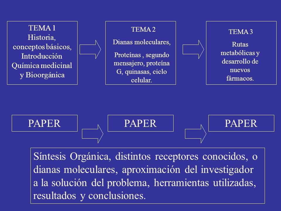 TEMA 1Historia, conceptos básicos, Introducción. Química medicinal. y Bioorgánica. TEMA 2. Dianas moleculares,