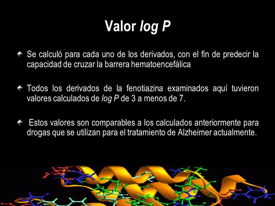 Valor log P Se calculó para cada uno de los derivados, con el fin de predecir la capacidad de cruzar la barrera hematoencefálica.