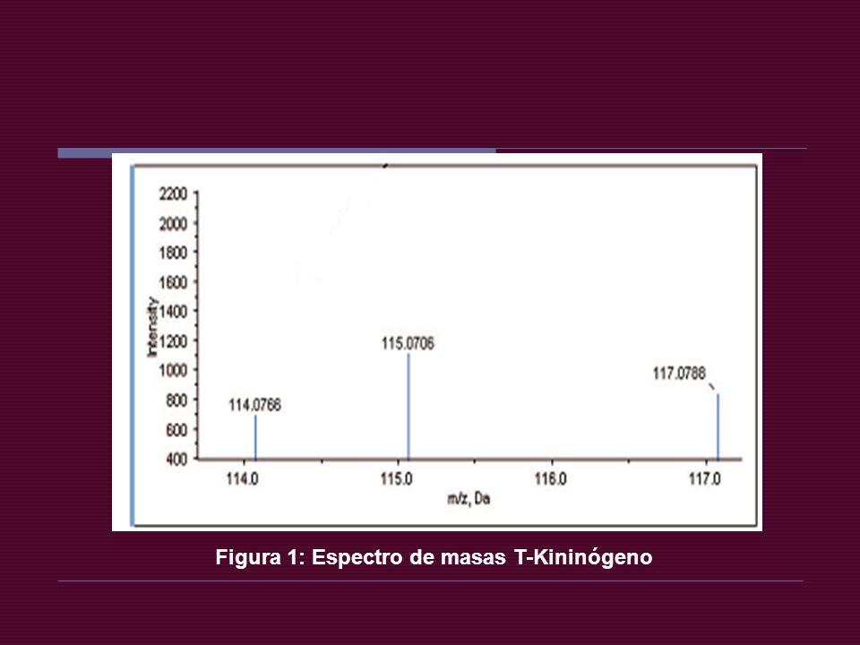 Figura 1: Espectro de masas T-Kininógeno