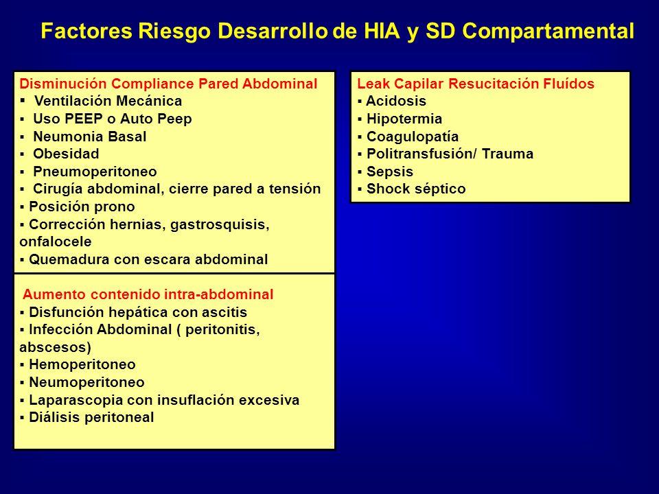 Factores Riesgo Desarrollo de HIA y SD Compartamental