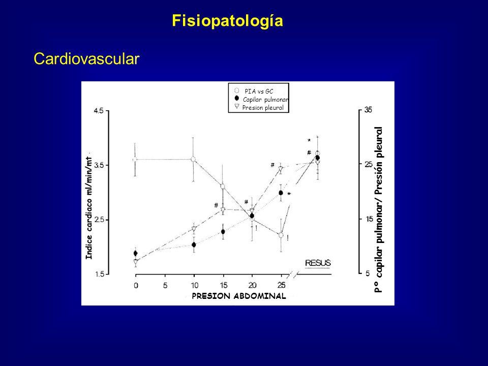 Fisiopatología Cardiovascular Pº capilar pulmonar/ Presión pleural