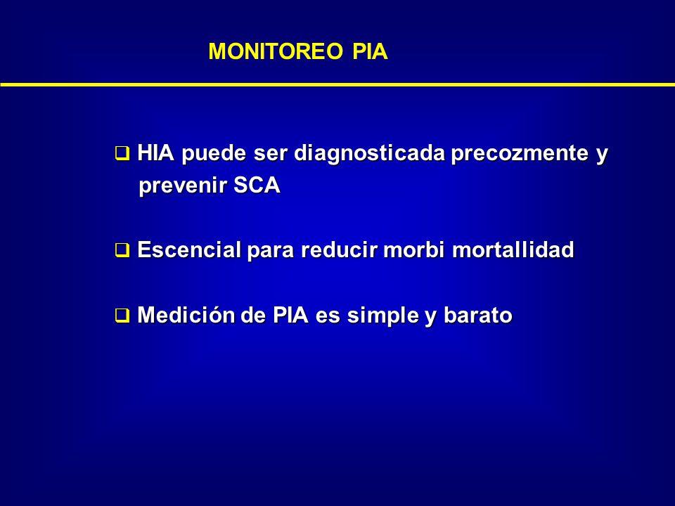 MONITOREO PIA HIA puede ser diagnosticada precozmente y. prevenir SCA. Escencial para reducir morbi mortallidad.