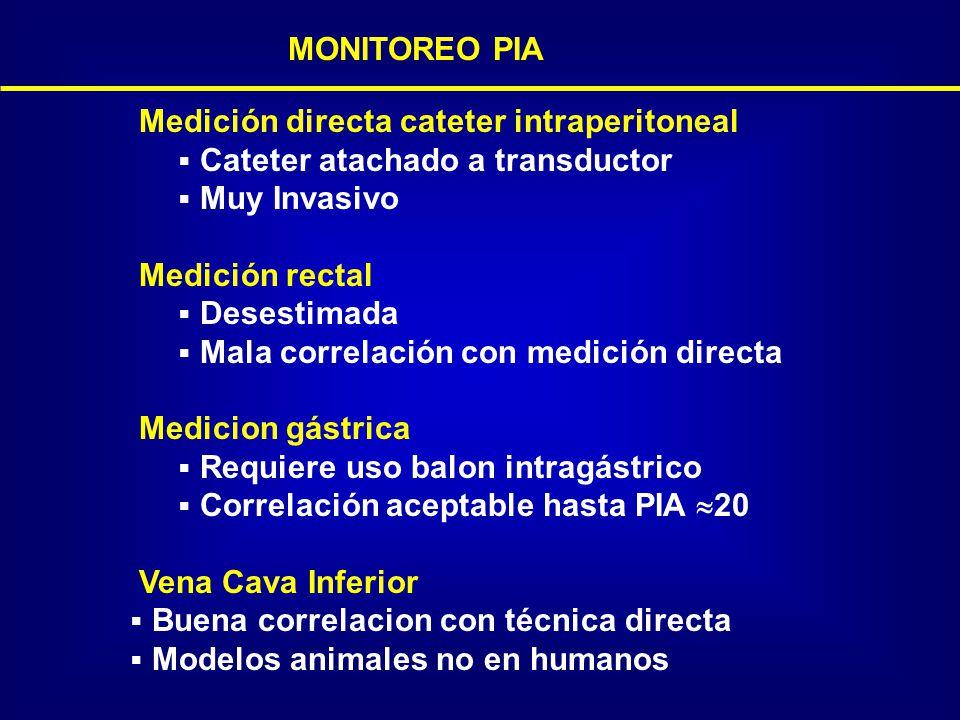 MONITOREO PIA Medición directa cateter intraperitoneal. Cateter atachado a transductor. Muy Invasivo.