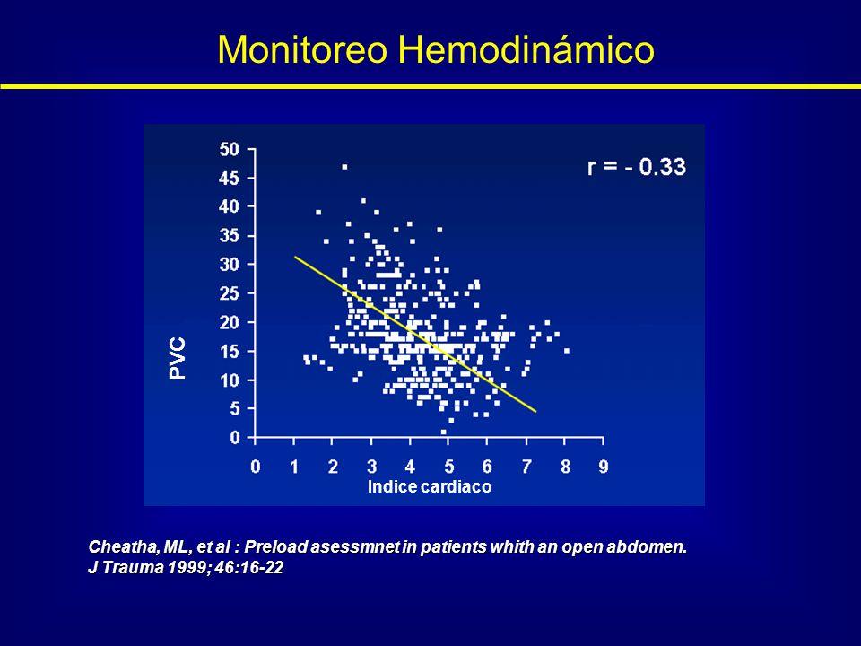 Monitoreo Hemodinámico
