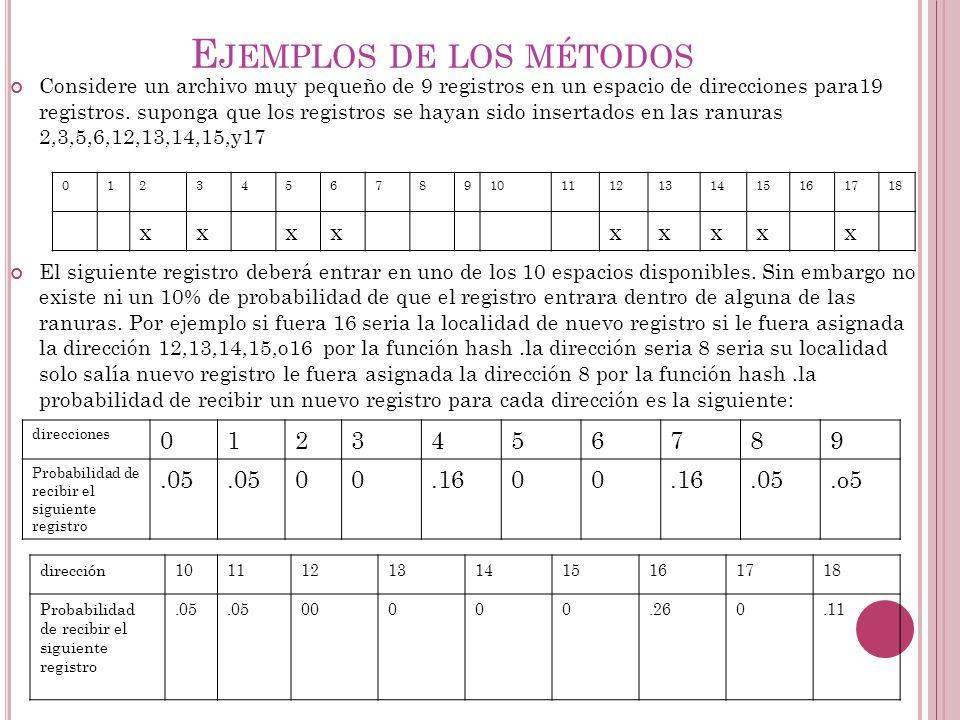 Ejemplos de los métodos