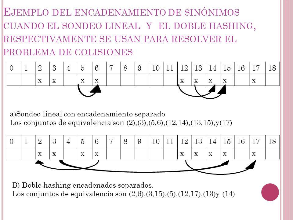 Ejemplo del encadenamiento de sinónimos cuando el sondeo lineal y el doble hashing, respectivamente se usan para resolver el problema de colisiones
