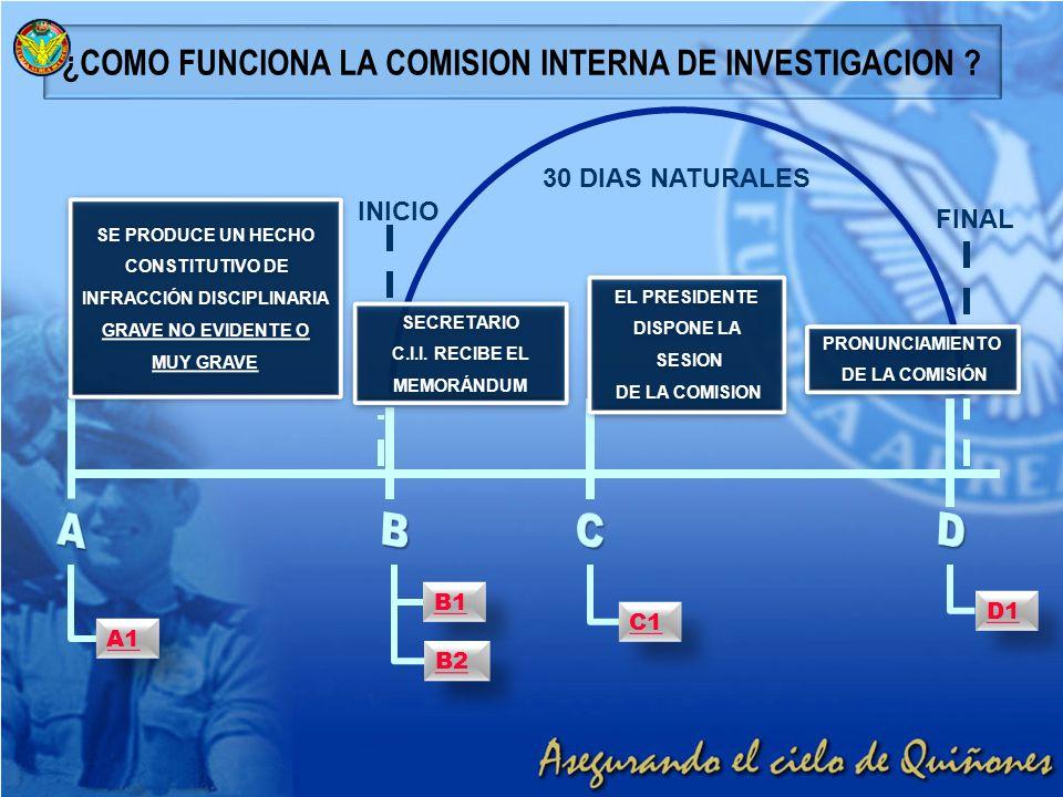 ¿COMO FUNCIONA LA COMISION INTERNA DE INVESTIGACION