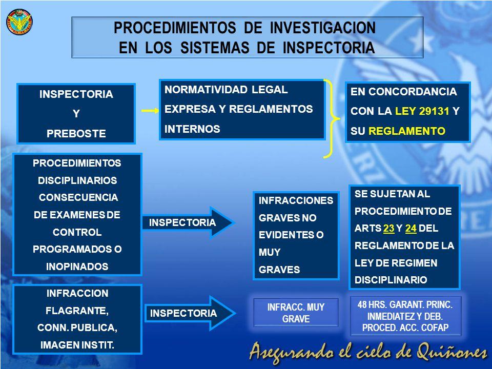 PROCEDIMIENTOS DE INVESTIGACION EN LOS SISTEMAS DE INSPECTORIA