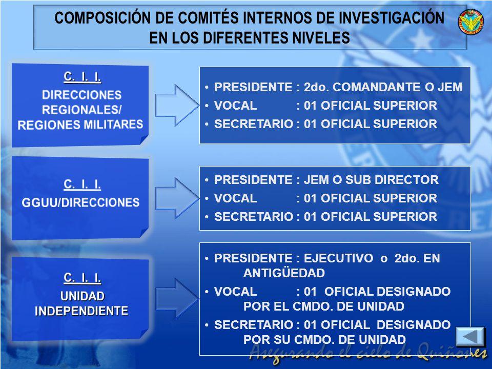 COMPOSICIÓN DE COMITÉS INTERNOS DE INVESTIGACIÓN
