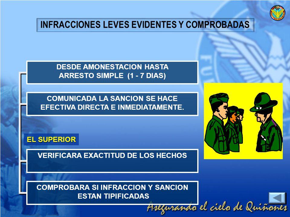 INFRACCIONES LEVES EVIDENTES Y COMPROBADAS