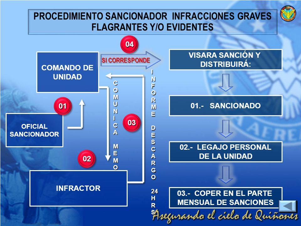 PROCEDIMIENTO SANCIONADOR INFRACCIONES GRAVES FLAGRANTES Y/O EVIDENTES