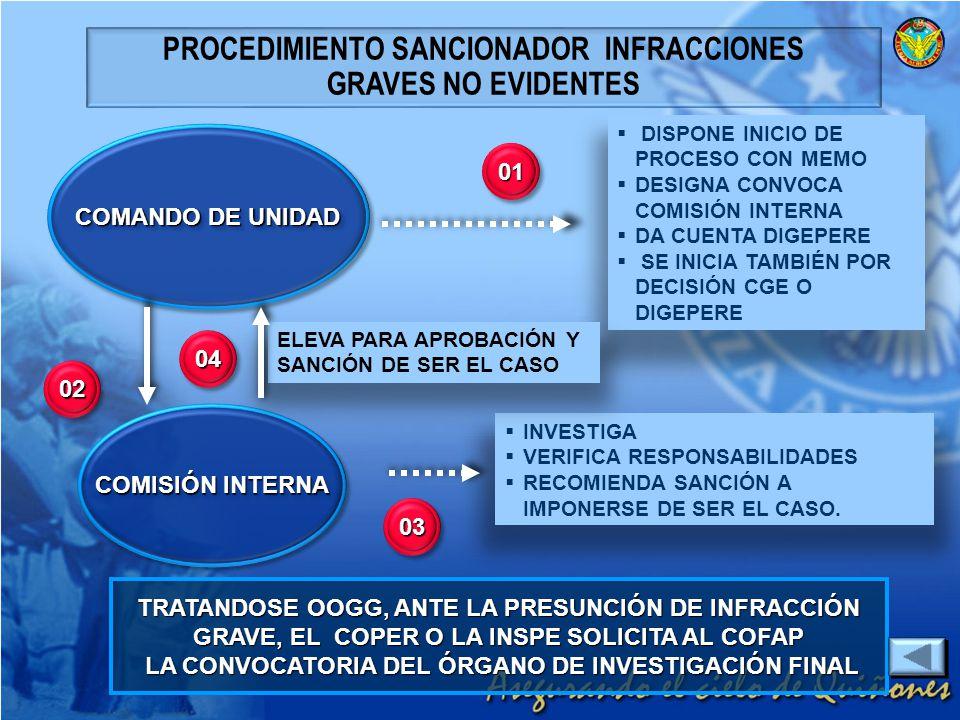 PROCEDIMIENTO SANCIONADOR INFRACCIONES GRAVES NO EVIDENTES