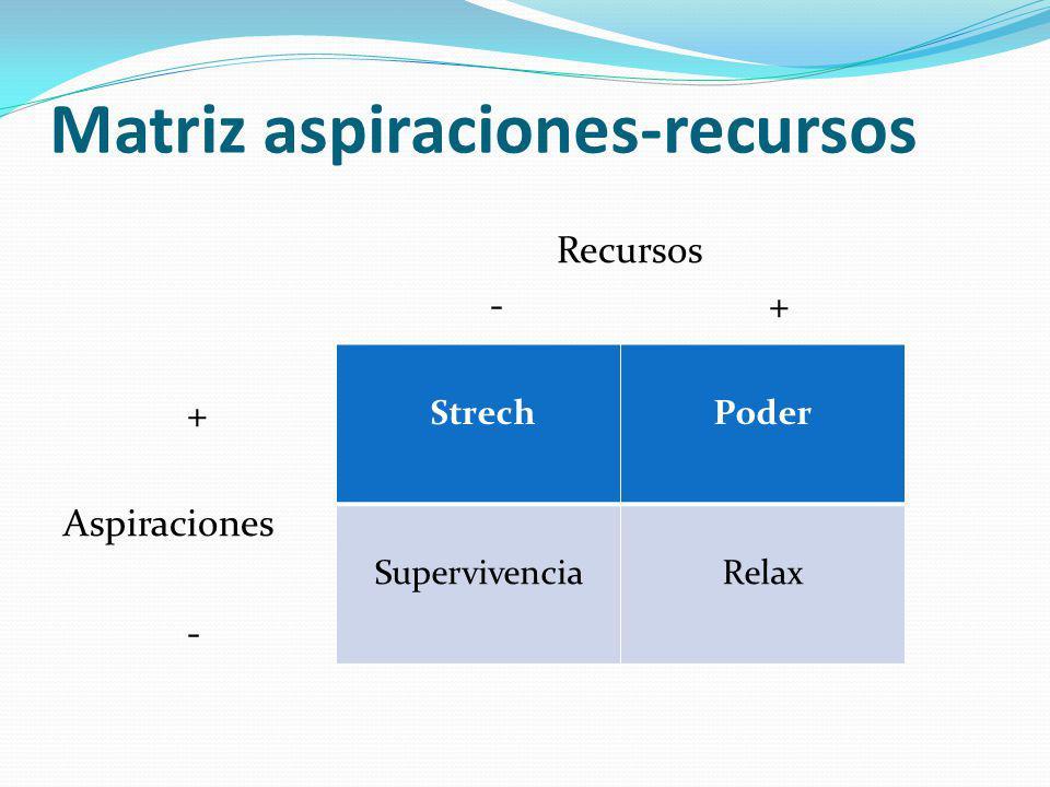 Matriz aspiraciones-recursos