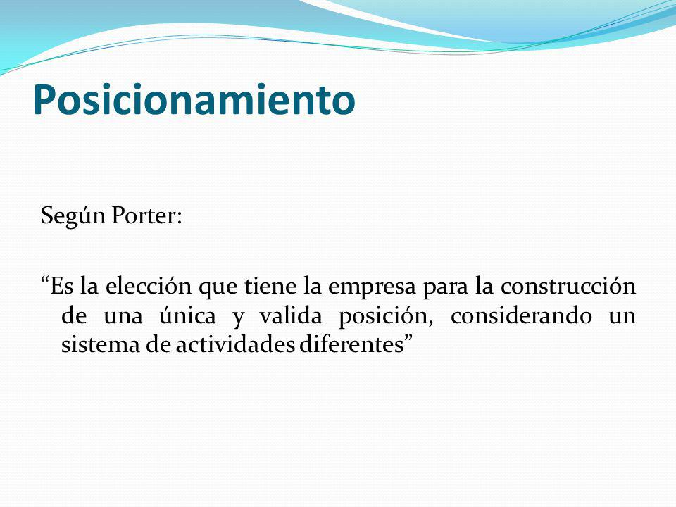 Posicionamiento Según Porter: