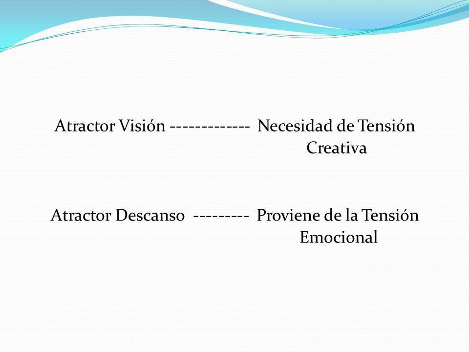 Atractor Visión ------------- Necesidad de Tensión Creativa