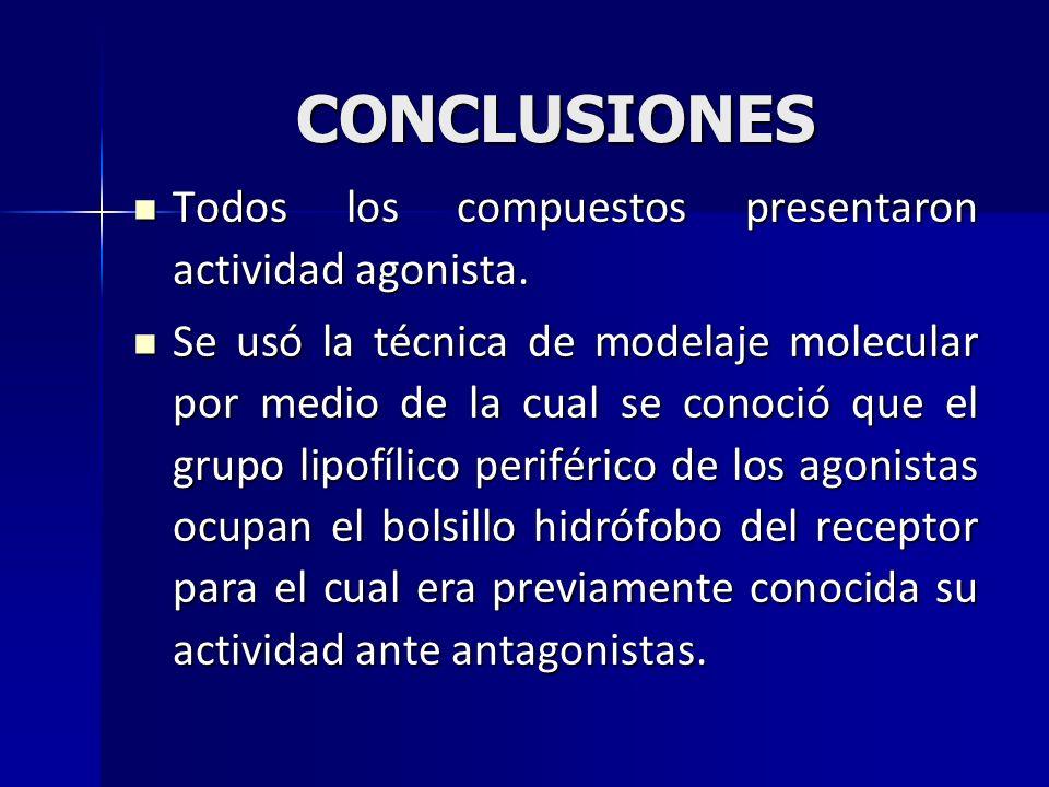 CONCLUSIONES Todos los compuestos presentaron actividad agonista.