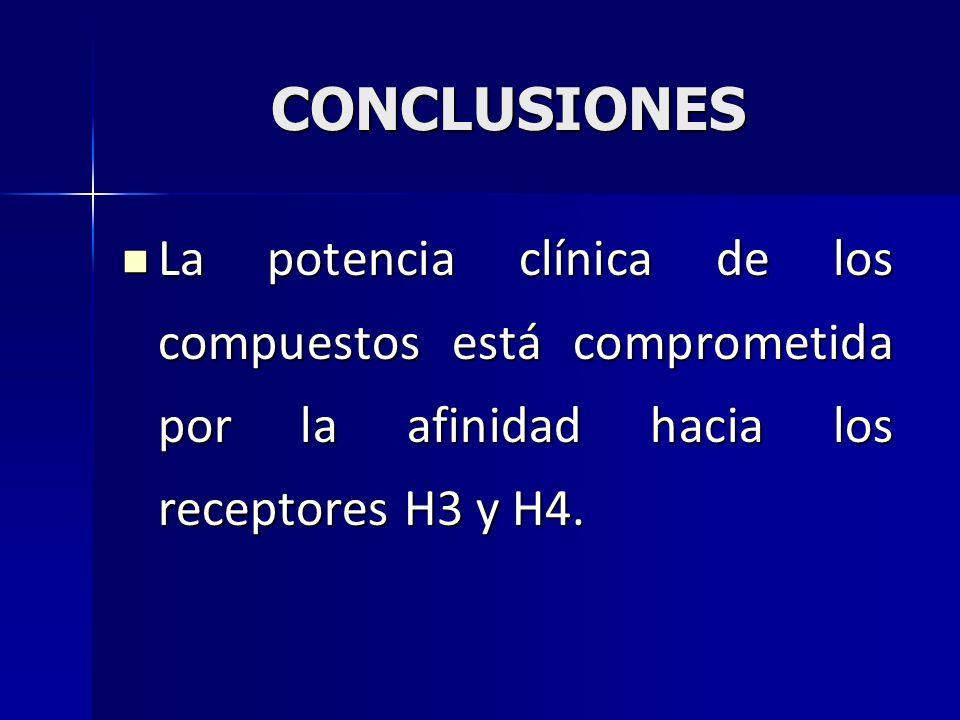 CONCLUSIONES La potencia clínica de los compuestos está comprometida por la afinidad hacia los receptores H3 y H4.