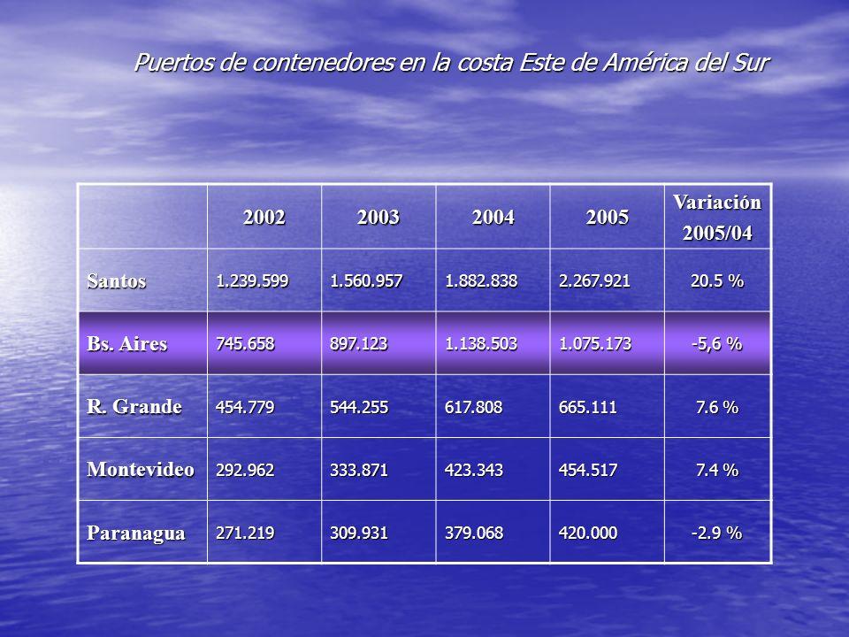 Puertos de contenedores en la costa Este de América del Sur
