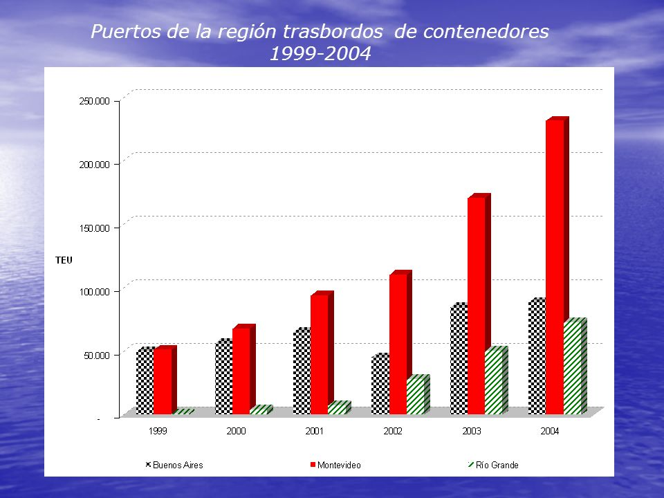 Puertos de la región trasbordos de contenedores 1999-2004