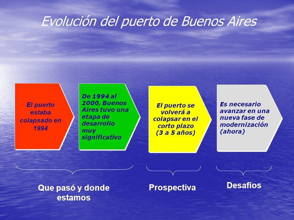 Evolución del puerto de Buenos Aires