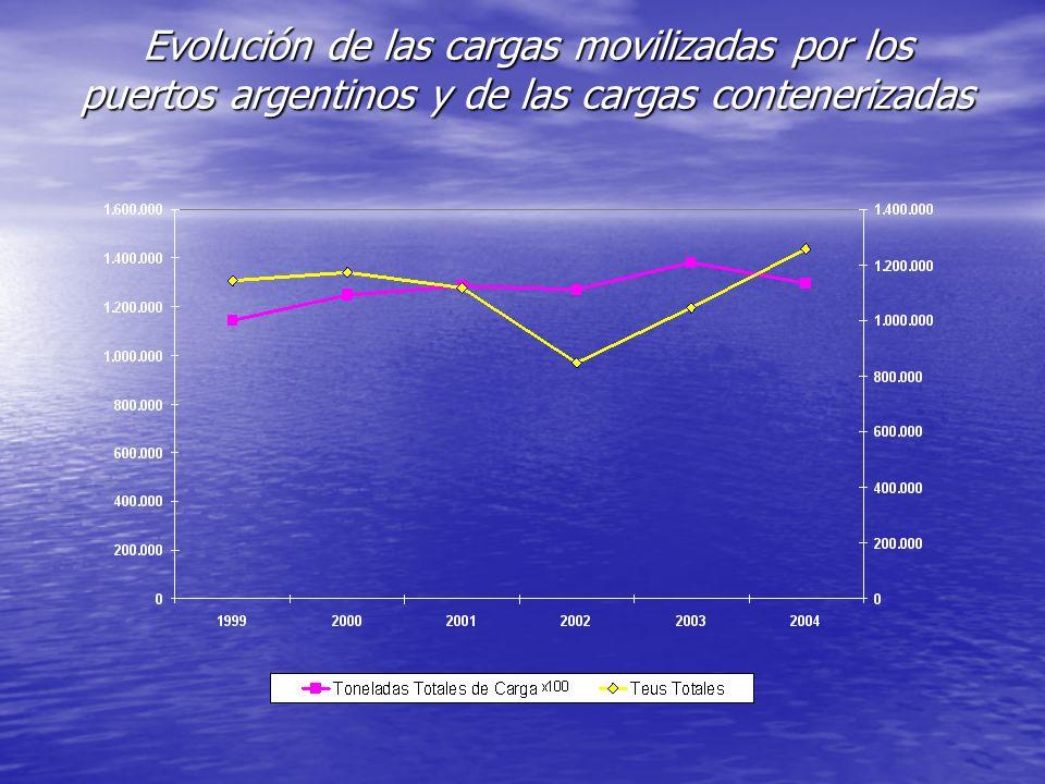 Evolución de las cargas movilizadas por los puertos argentinos y de las cargas contenerizadas
