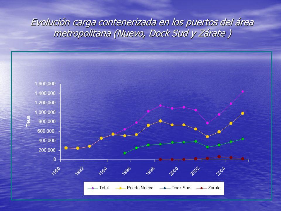 Evolución carga contenerizada en los puertos del área metropolitana (Nuevo, Dock Sud y Zárate )