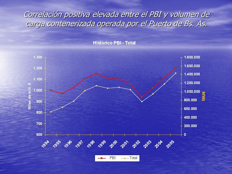 Correlación positiva elevada entre el PBI y volumen de carga contenerizada operada por el Puerto de Bs.