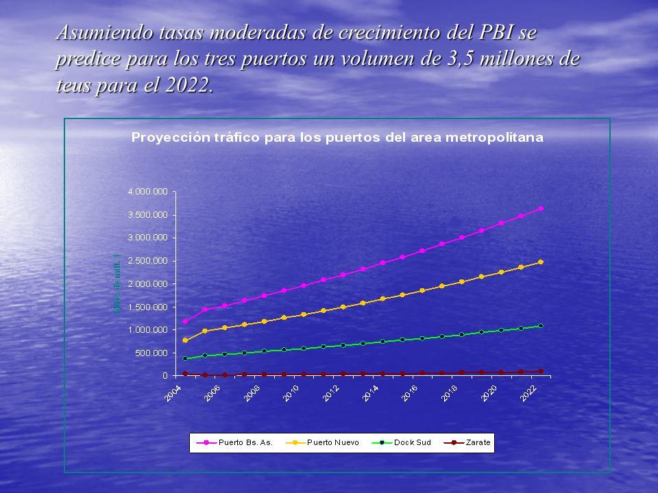 Asumiendo tasas moderadas de crecimiento del PBI se predice para los tres puertos un volumen de 3,5 millones de teus para el 2022.
